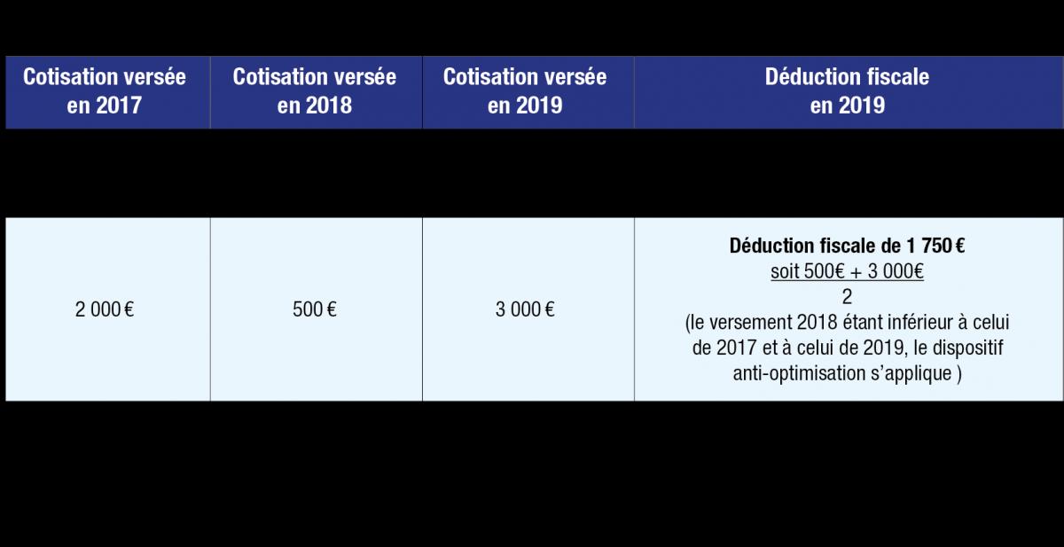 2019 dispositif anti abus du fisc