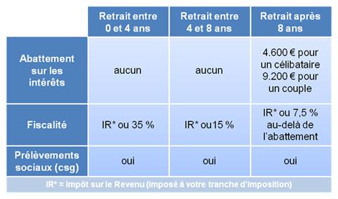 Assurance Vie Contrats De Capitalisation Fiscalite Rachat Retrait Avance