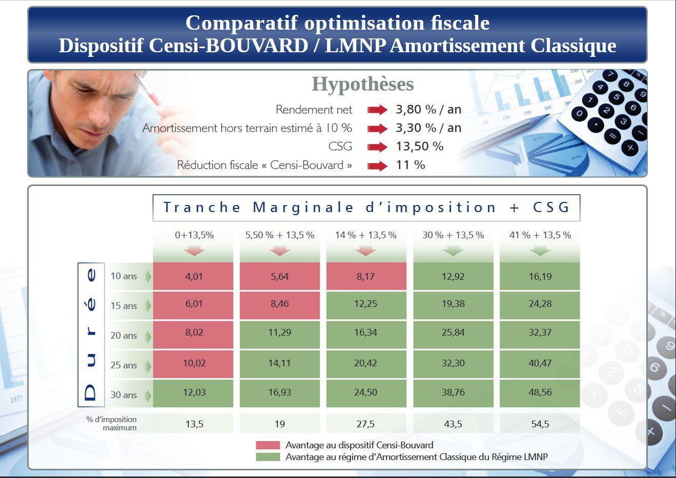 Comparatif lmnp versus censi bouvard